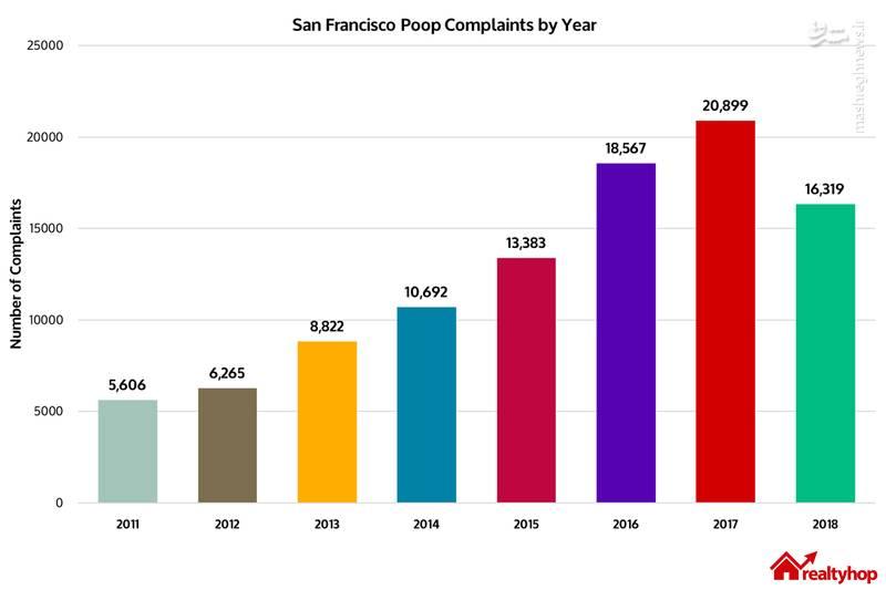 افزایش تعداد شکایتهای از مدفوع در سانفرانسیسکو
