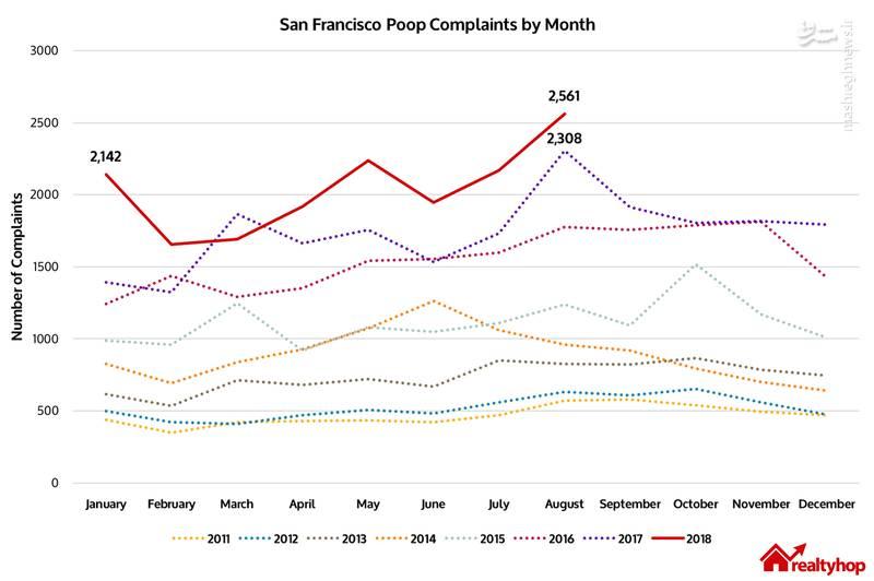 تعداد شکایتها از مدفوع در سانفرانسیکو