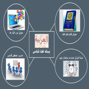 لغت شناسی عربی- کتاب های لغت عربی - لغت شناسی - لغت عربی - لغات قرآن- معنای قرآن